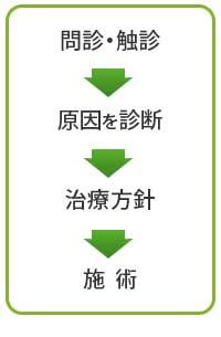 福岡東鍼灸整骨院の治療方針